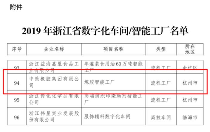 """喜讯!公司""""下沙炼胶智能工厂""""项目入选2019年浙江省数字化车间、智能工厂.png"""